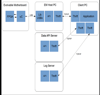 API-Block-diagram