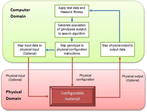 Overview of hybrid computation with 'in materio' configuration performed by evolutionary search